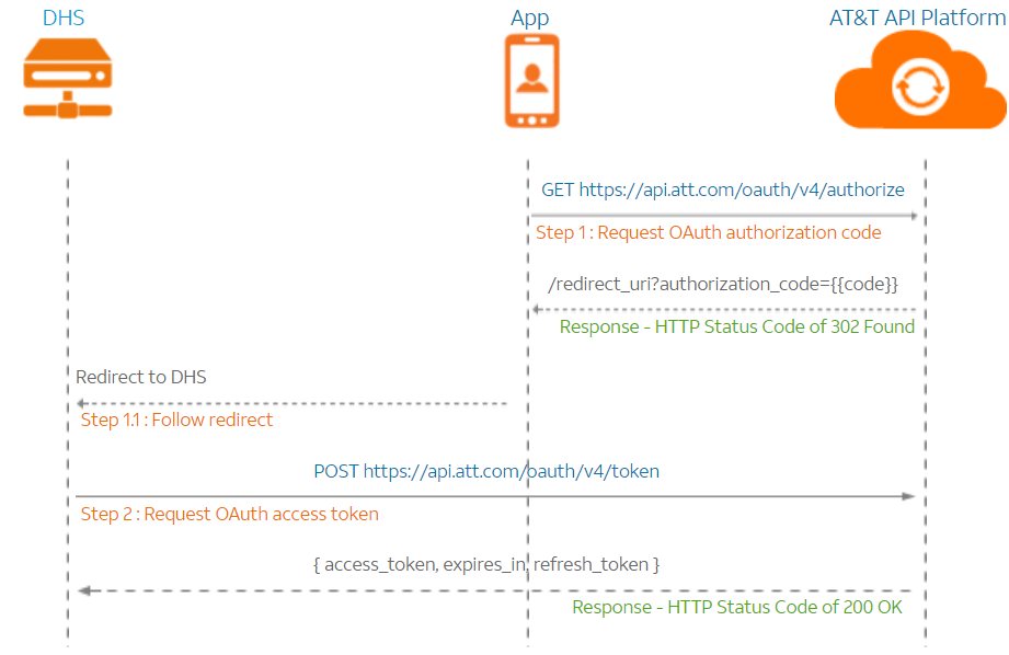 In App Messaging oauth call flow chart