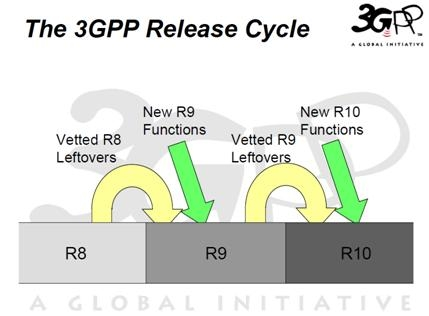3GPP release cycle [from Exploring 3GPP Release 9, Stephen Hayes, LTE World Summit, May 2009]