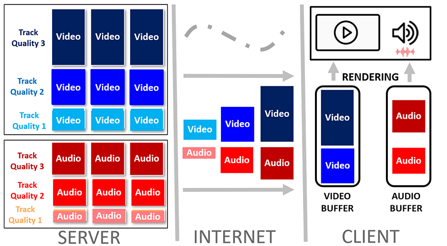 streaming-separate-audio-and-video-image2