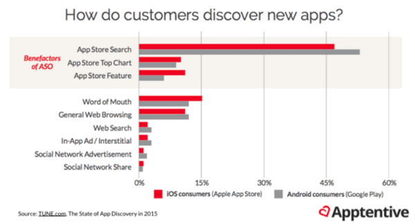 chart of how customers discover new apps and how ASO relates