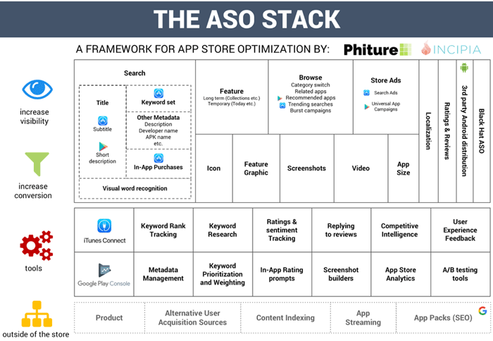 chart of the app store optimization (ASO) stack
