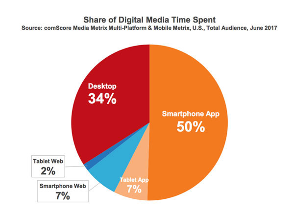 pie chart of share of digitial media time spent by device